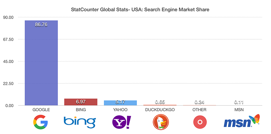 Search engine graph