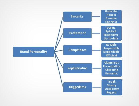 Brand Personality Charts
