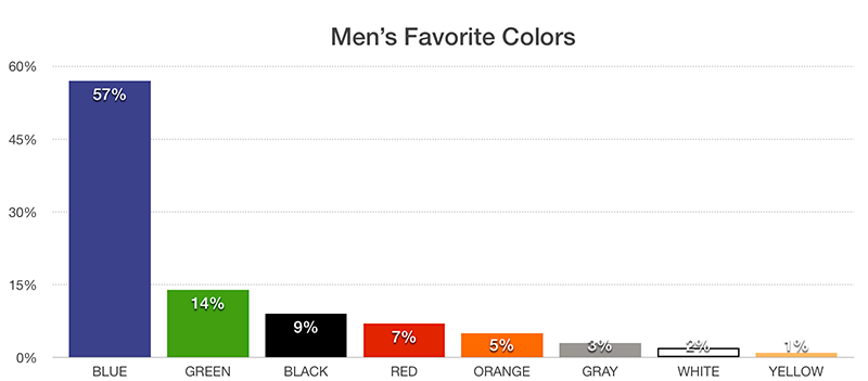 Men's Favorite Colors Chart