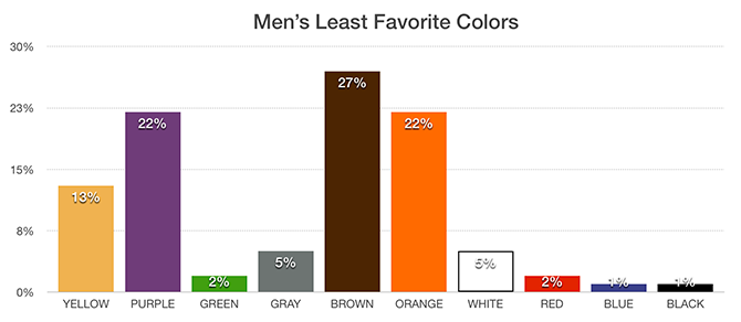 Men's Least Favorite Colors Chart