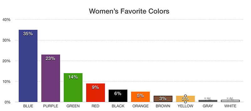 Women's Favorite Colors Chart