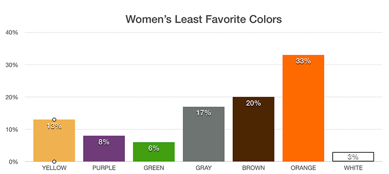 Women's Least Favorite Colors Chart